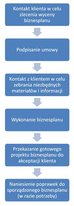 biznesplan-etapy